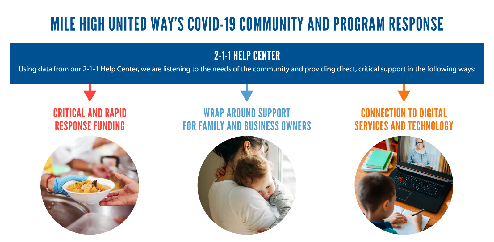 United for Families program - supporting early childhood education in Denver with Mile High United Way